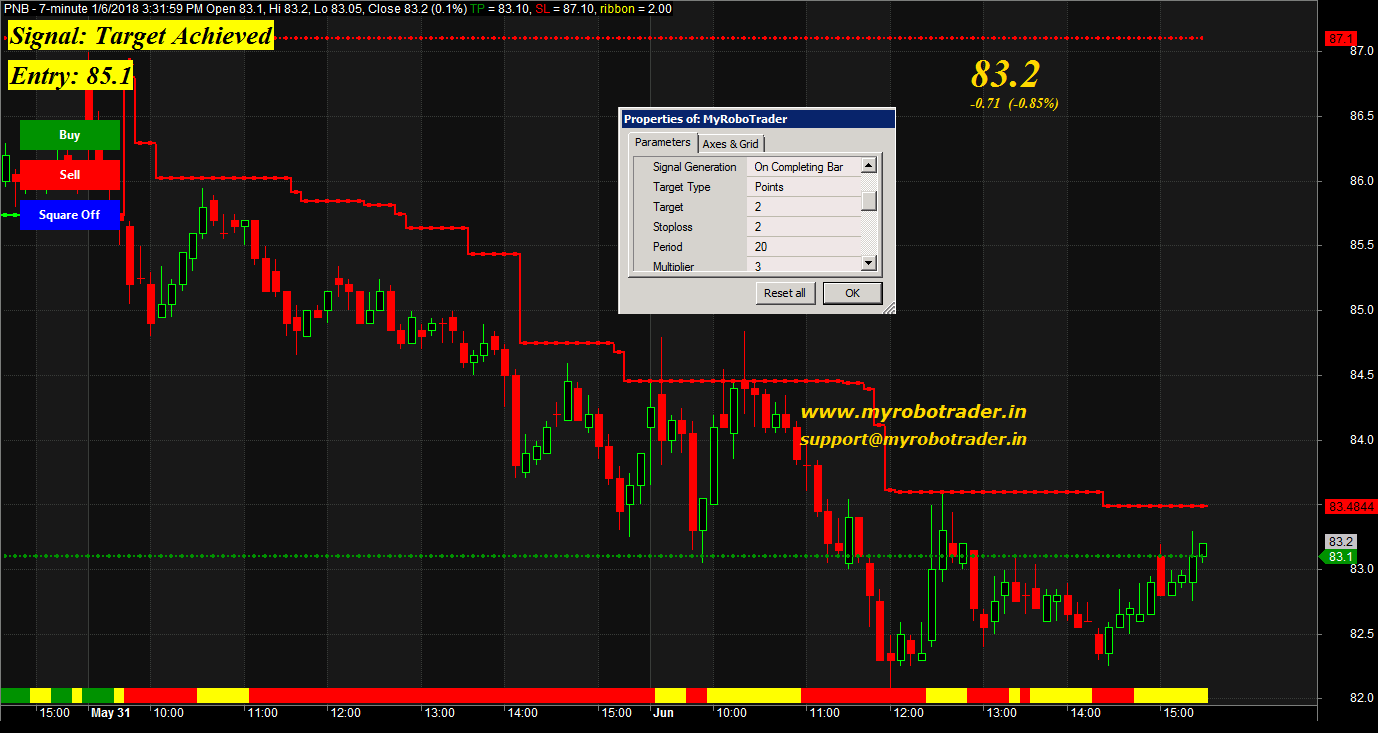 My Robo Trader - nse realtime data free, amibroker data feed trial